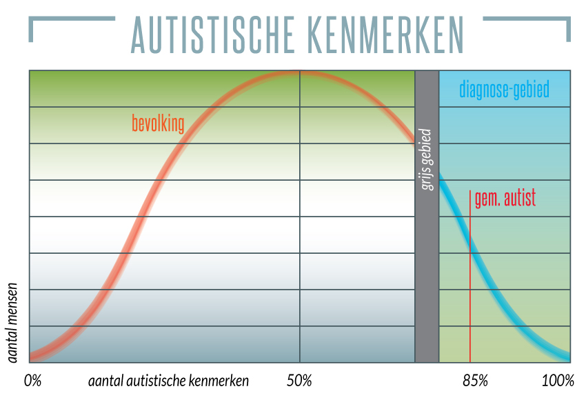 Is iedereen autistisch